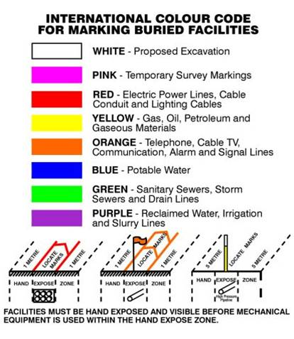 Color coding 2nd call 174
